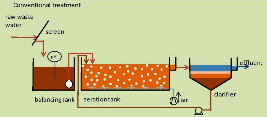 Wastewater Treatment Technology Greenfort as well Ppt On Water Level Indicator besides Valve Symbols further Multi Tank besides Pds. on water tank diagram